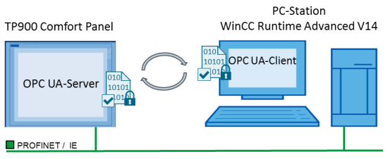 Communication via OPC UA with SIMATIC HMI systems (Comfort