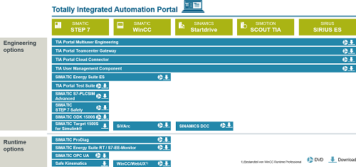 SIMATIC Siemens Software TIA Portal Step 7 V16 /& WINCC Professional v16 /& PLCSIM