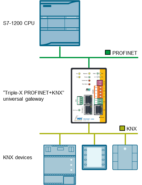 Communication with S7 CPU via KNX Gateway - ID: 109739689