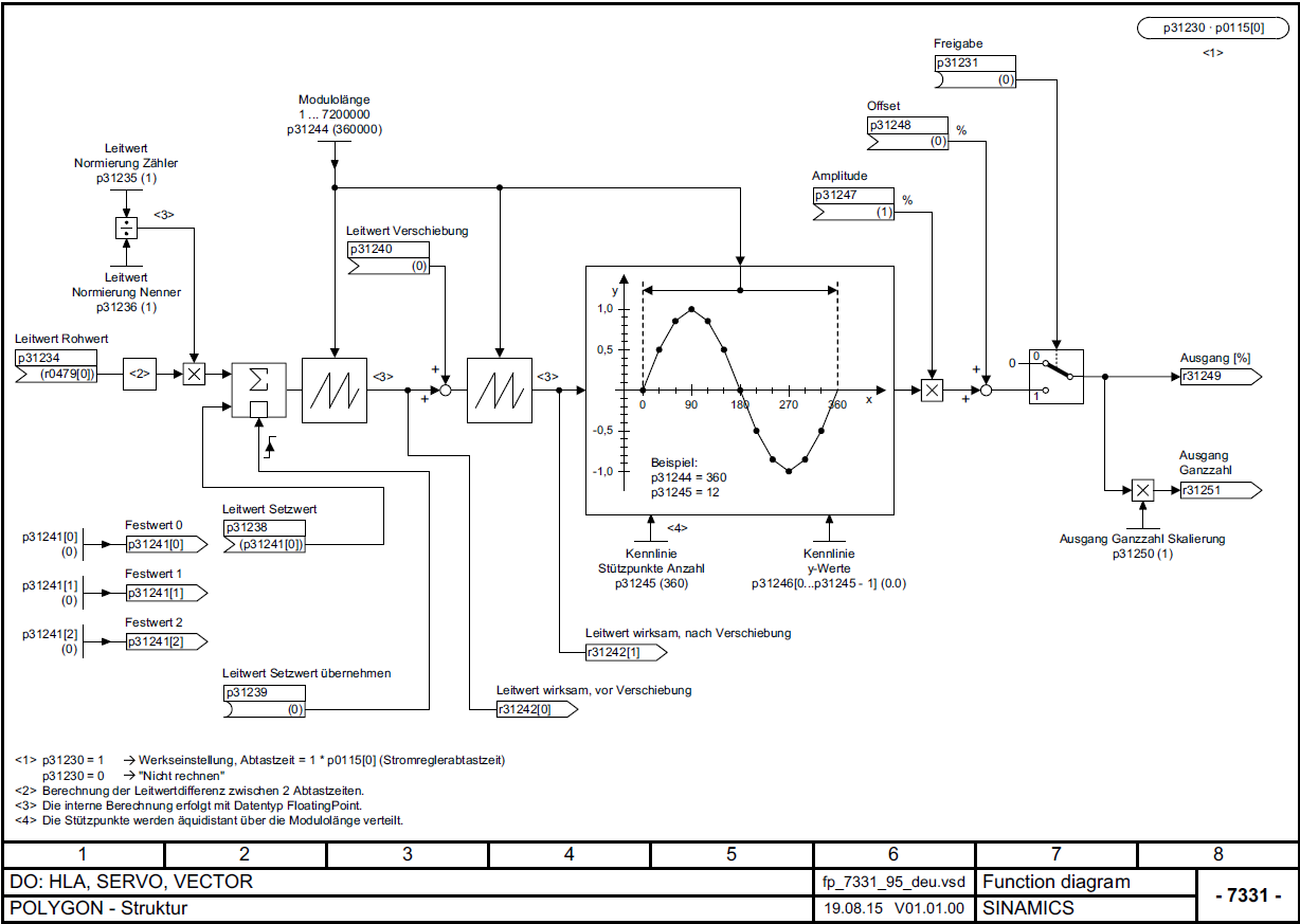 Sinamics S120 Delivery Release For The New Version V11 Of Function Block Diagram Polygon